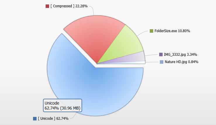 Pie Chart of Folder Sizes